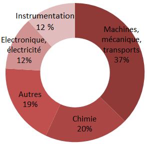 Répartition technologique des demandes de brevets publiées (2003-2015)