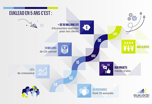 Euklead accompagne les entreprises dans l'optimisation des achats et des coûts indirects